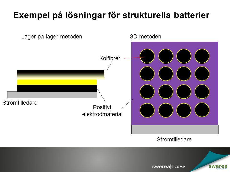 Exempel på lösningar för strukturella batterier Kolfibrer Strömtilledare Lager-på-lager-metoden3D-metoden Positivt elektrodmaterial