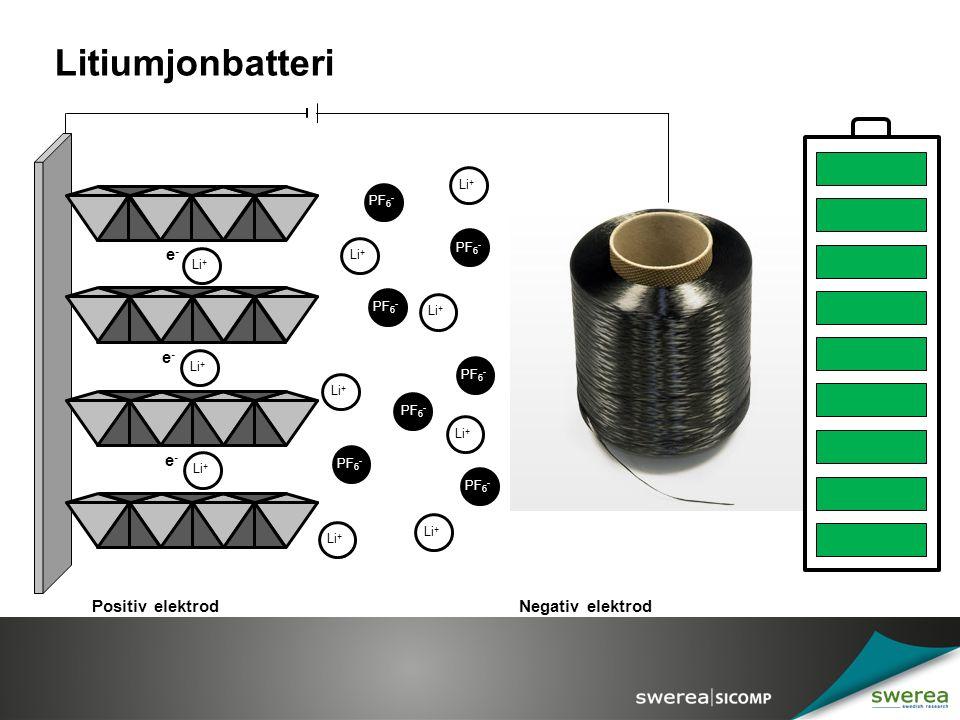Litiumjonbatteri Li + Positiv elektrodNegativ elektrod PF 6 - Li + e-e- e-e- e-e-