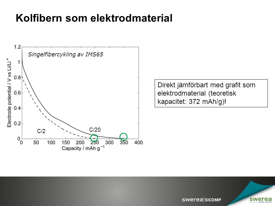 Kolfibern som elektrodmaterial Direkt jämförbart med grafit som elektrodmaterial (teoretisk kapacitet: 372 mAh/g)! C/20 C/2 Singelfibercykling av IMS6
