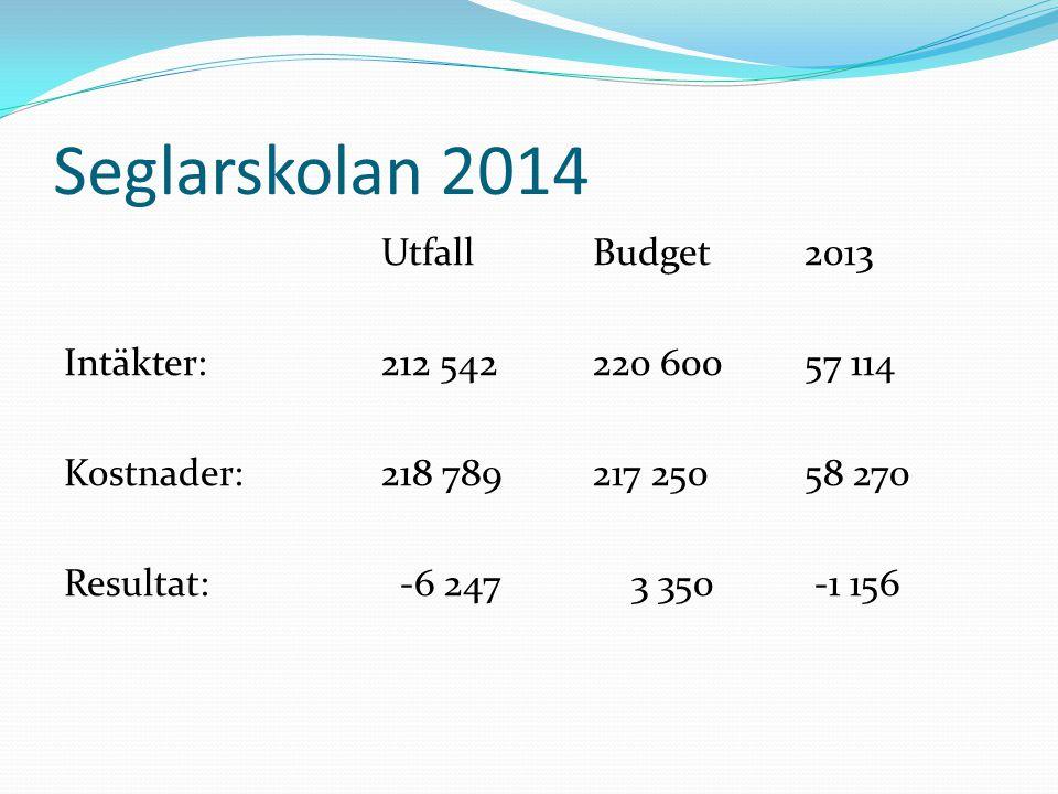 Seglarskolan 2014 UtfallBudget2013 Intäkter:212 542220 60057 114 Kostnader:218 789217 25058 270 Resultat: -6 247 3 350 -1 156