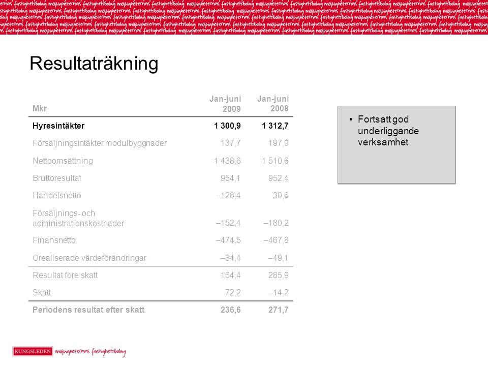 Resultaträkning Fortsatt god underliggande verksamhet Mkr Jan-juni 2009 Jan-juni 2008 Hyresintäkter1 300,91 312,7 Försäljningsintäkter modulbyggnader137,7197,9 Nettoomsättning1 438,61 510,6 Bruttoresultat954,1952,4 Handelsnetto–128,430,6 Försäljnings- och administrationskostnader–152,4–180,2 Finansnetto–474,5–467,8 Orealiserade värdeförändringar–34,4–49,1 Resultat före skatt164,4285,9 Skatt72,2–14,2 Periodens resultat efter skatt236,6271,7