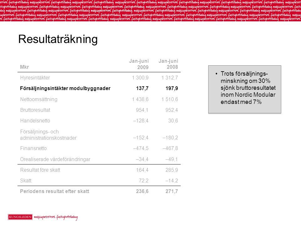 Resultaträkning Trots försäljnings- minskning om 30% sjönk bruttoresultatet inom Nordic Modular endast med 7% Mkr Jan-juni 2009 Jan-juni 2008 Hyresintäkter1 300,91 312,7 Försäljningsintäkter modulbyggnader137,7197,9 Nettoomsättning1 438,61 510,6 Bruttoresultat954,1952,4 Handelsnetto–128,430,6 Försäljnings- och administrationskostnader–152,4–180,2 Finansnetto–474,5–467,8 Orealiserade värdeförändringar–34,4–49,1 Resultat före skatt164,4285,9 Skatt72,2–14,2 Periodens resultat efter skatt236,6271,7