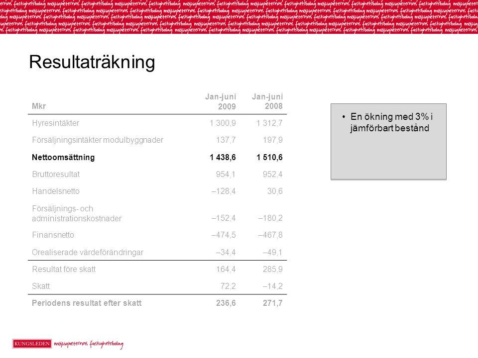 Resultaträkning En ökning med 3% i jämförbart bestånd Mkr Jan-juni 2009 Jan-juni 2008 Hyresintäkter1 300,91 312,7 Försäljningsintäkter modulbyggnader137,7197,9 Nettoomsättning1 438,61 510,6 Bruttoresultat954,1952,4 Handelsnetto–128,430,6 Försäljnings- och administrationskostnader–152,4–180,2 Finansnetto–474,5–467,8 Orealiserade värdeförändringar–34,4–49,1 Resultat före skatt164,4285,9 Skatt72,2–14,2 Periodens resultat efter skatt236,6271,7