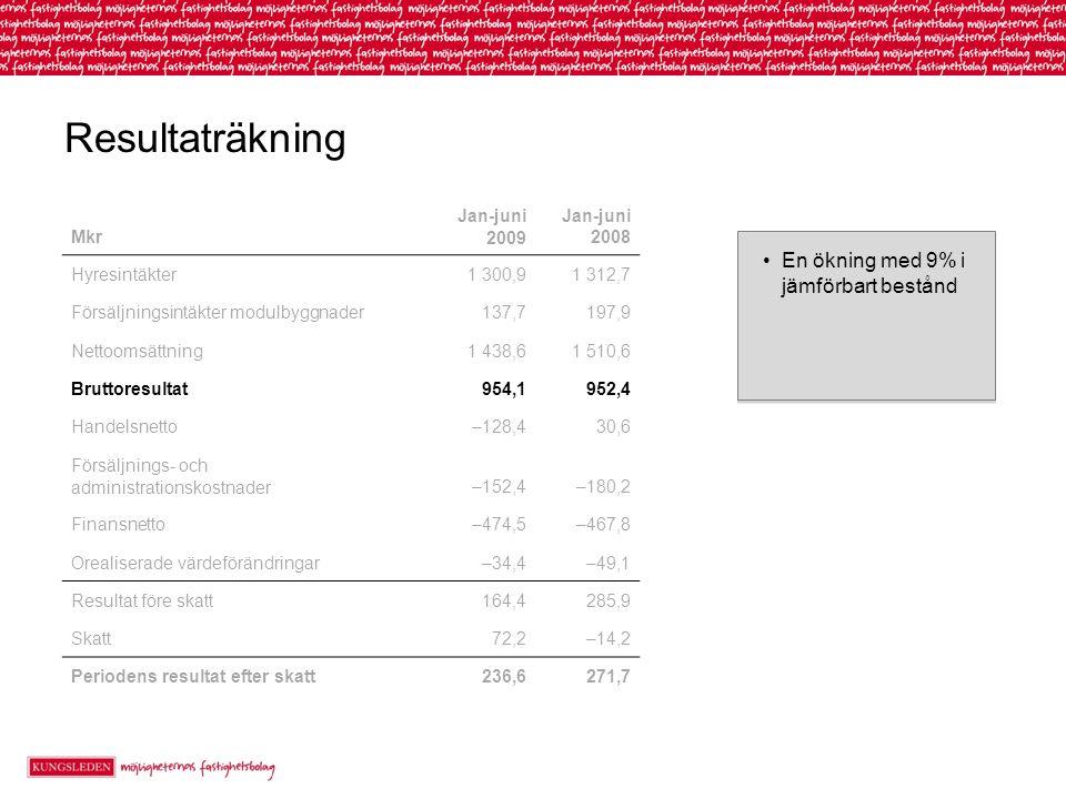 Resultaträkning En ökning med 9% i jämförbart bestånd Mkr Jan-juni 2009 Jan-juni 2008 Hyresintäkter1 300,91 312,7 Försäljningsintäkter modulbyggnader137,7197,9 Nettoomsättning1 438,61 510,6 Bruttoresultat954,1952,4 Handelsnetto–128,430,6 Försäljnings- och administrationskostnader–152,4–180,2 Finansnetto–474,5–467,8 Orealiserade värdeförändringar–34,4–49,1 Resultat före skatt164,4285,9 Skatt72,2–14,2 Periodens resultat efter skatt236,6271,7