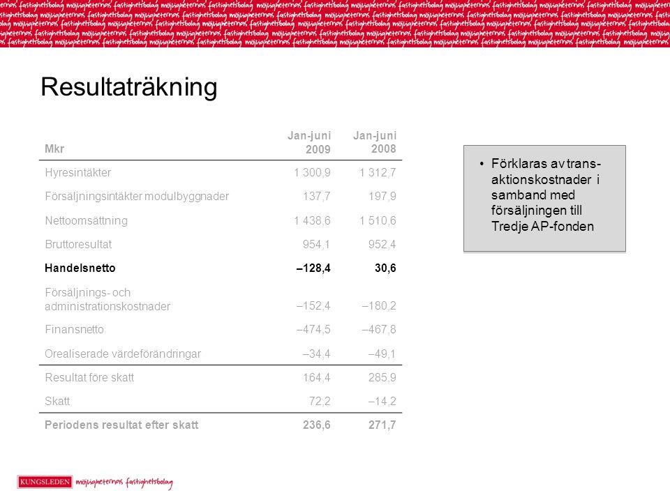 Resultaträkning Förklaras av trans- aktionskostnader i samband med försäljningen till Tredje AP-fonden Mkr Jan-juni 2009 Jan-juni 2008 Hyresintäkter1 300,91 312,7 Försäljningsintäkter modulbyggnader137,7197,9 Nettoomsättning1 438,61 510,6 Bruttoresultat954,1952,4 Handelsnetto–128,430,6 Försäljnings- och administrationskostnader–152,4–180,2 Finansnetto–474,5–467,8 Orealiserade värdeförändringar–34,4–49,1 Resultat före skatt164,4285,9 Skatt72,2–14,2 Periodens resultat efter skatt236,6271,7