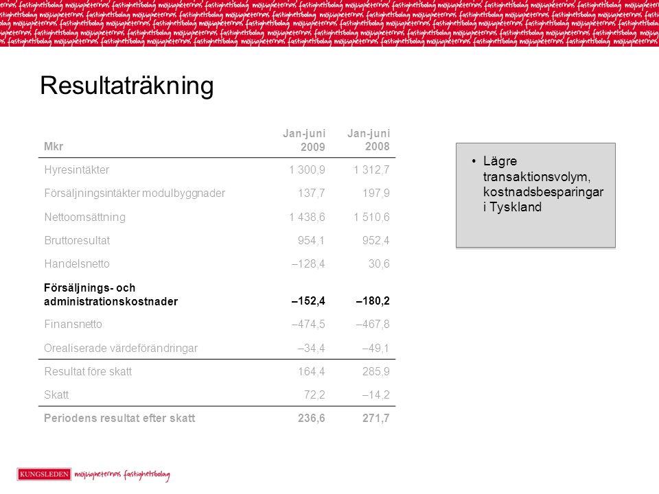 Resultaträkning Lägre transaktionsvolym, kostnadsbesparingar i Tyskland Mkr Jan-juni 2009 Jan-juni 2008 Hyresintäkter1 300,91 312,7 Försäljningsintäkter modulbyggnader137,7197,9 Nettoomsättning1 438,61 510,6 Bruttoresultat954,1952,4 Handelsnetto–128,430,6 Försäljnings- och administrationskostnader–152,4–180,2 Finansnetto–474,5–467,8 Orealiserade värdeförändringar–34,4–49,1 Resultat före skatt164,4285,9 Skatt72,2–14,2 Periodens resultat efter skatt236,6271,7