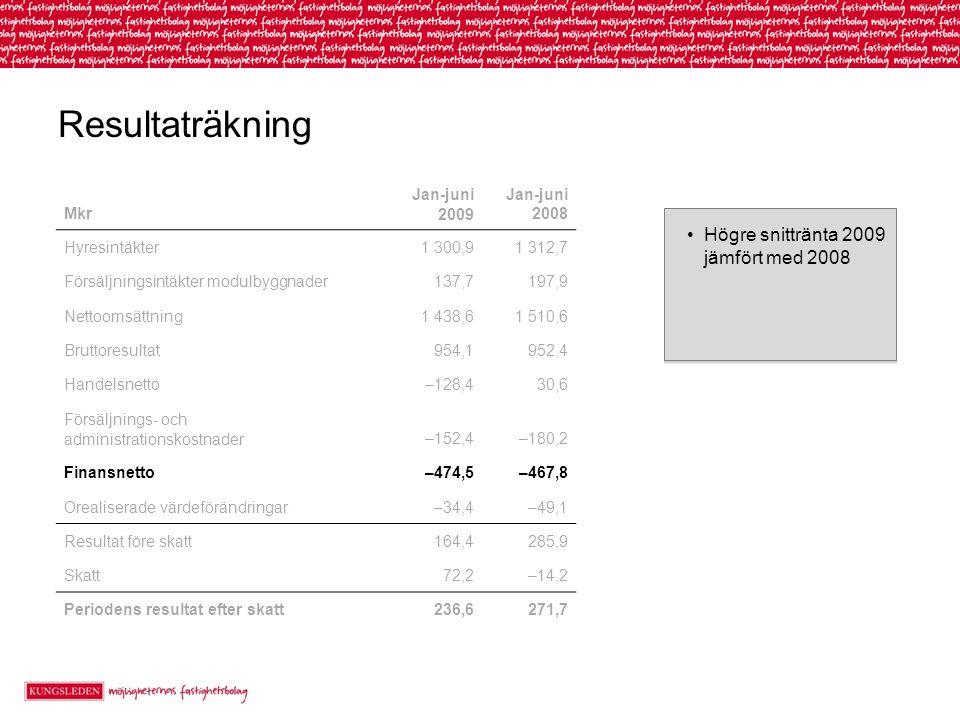 Resultaträkning Högre snittränta 2009 jämfört med 2008 Mkr Jan-juni 2009 Jan-juni 2008 Hyresintäkter1 300,91 312,7 Försäljningsintäkter modulbyggnader137,7197,9 Nettoomsättning1 438,61 510,6 Bruttoresultat954,1952,4 Handelsnetto–128,430,6 Försäljnings- och administrationskostnader–152,4–180,2 Finansnetto–474,5–467,8 Orealiserade värdeförändringar–34,4–49,1 Resultat före skatt164,4285,9 Skatt72,2–14,2 Periodens resultat efter skatt236,6271,7