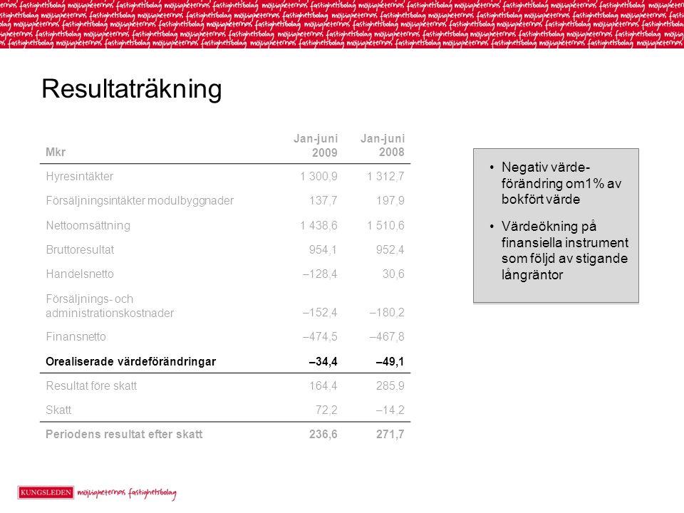 Resultaträkning Negativ värde- förändring om1% av bokfört värde Värdeökning på finansiella instrument som följd av stigande långräntor Negativ värde- förändring om1% av bokfört värde Värdeökning på finansiella instrument som följd av stigande långräntor Mkr Jan-juni 2009 Jan-juni 2008 Hyresintäkter1 300,91 312,7 Försäljningsintäkter modulbyggnader137,7197,9 Nettoomsättning1 438,61 510,6 Bruttoresultat954,1952,4 Handelsnetto–128,430,6 Försäljnings- och administrationskostnader–152,4–180,2 Finansnetto–474,5–467,8 Orealiserade värdeförändringar–34,4–49,1 Resultat före skatt164,4285,9 Skatt72,2–14,2 Periodens resultat efter skatt236,6271,7