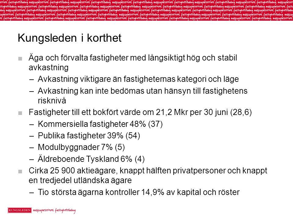Kungsleden i korthet ■Äga och förvalta fastigheter med långsiktigt hög och stabil avkastning –Avkastning viktigare än fastigheternas kategori och läge –Avkastning kan inte bedömas utan hänsyn till fastighetens risknivå ■Fastigheter till ett bokfört värde om 21,2 Mkr per 30 juni (28,6) –Kommersiella fastigheter 48% (37) –Publika fastigheter 39% (54) –Modulbyggnader 7% (5) –Äldreboende Tyskland 6% (4) ■Cirka 25 900 aktieägare, knappt hälften privatpersoner och knappt en tredjedel utländska ägare –Tio största ägarna kontroller 14,9% av kapital och röster