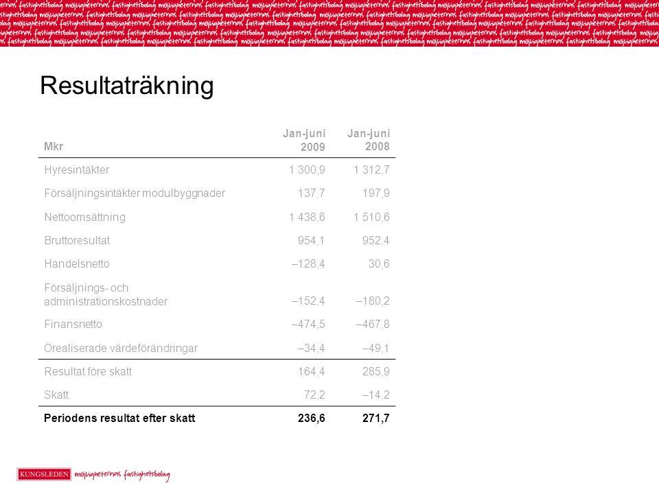 Resultaträkning Mkr Jan-juni 2009 Jan-juni 2008 Hyresintäkter1 300,91 312,7 Försäljningsintäkter modulbyggnader137,7197,9 Nettoomsättning1 438,61 510,6 Bruttoresultat954,1952,4 Handelsnetto–128,430,6 Försäljnings- och administrationskostnader–152,4–180,2 Finansnetto–474,5–467,8 Orealiserade värdeförändringar–34,4–49,1 Resultat före skatt164,4285,9 Skatt72,2–14,2 Periodens resultat efter skatt236,6271,7