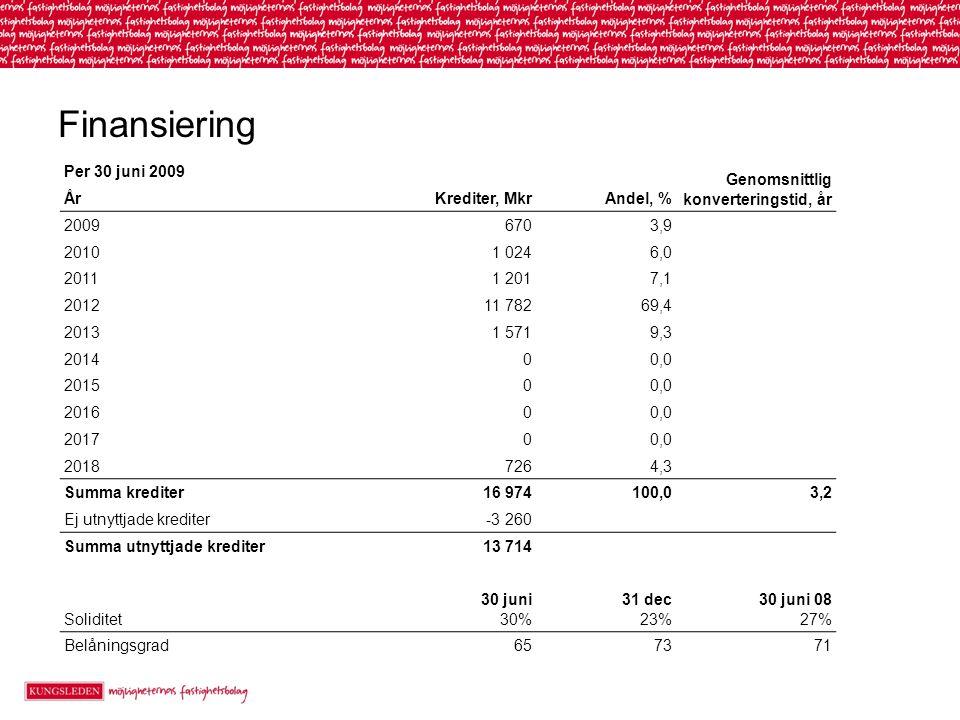 Finansiering Per 30 juni 2009 Genomsnittlig konverteringstid, år ÅrKrediter, MkrAndel, % 20096703,9 20101 0246,0 20111 2017,1 201211 78269,4 20131 5719,3 201400,0 201500,0 201600,0 201700,0 20187264,3 Summa krediter16 974100,03,2 Ej utnyttjade krediter-3 260 Summa utnyttjade krediter13 714 Soliditet 30 juni 30% 31 dec 23% 30 juni 08 27% Belåningsgrad657371
