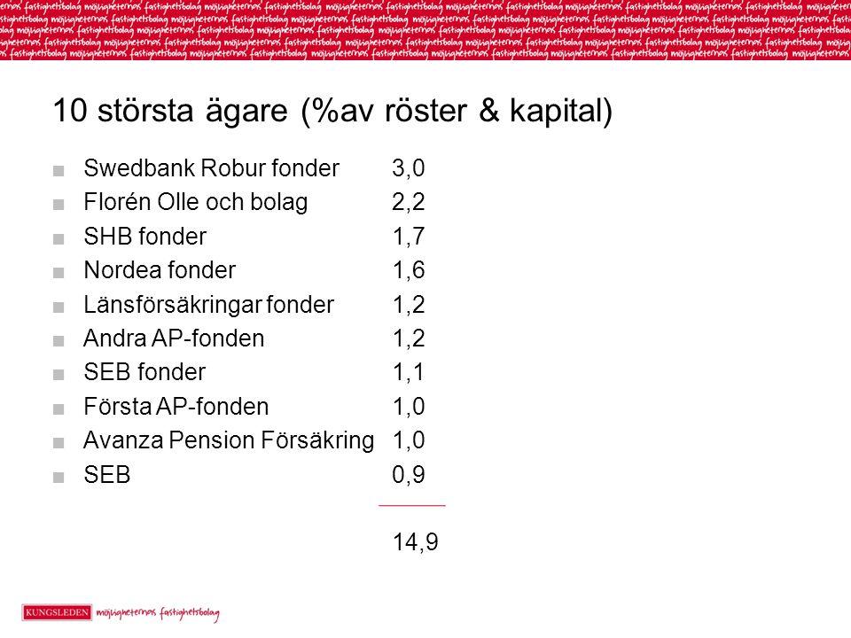 10 största ägare (%av röster & kapital) ■Swedbank Robur fonder3,0 ■Florén Olle och bolag2,2 ■SHB fonder1,7 ■Nordea fonder1,6 ■Länsförsäkringar fonder1,2 ■Andra AP-fonden1,2 ■SEB fonder1,1 ■Första AP-fonden1,0 ■Avanza Pension Försäkring1,0 ■SEB0,9 14,9