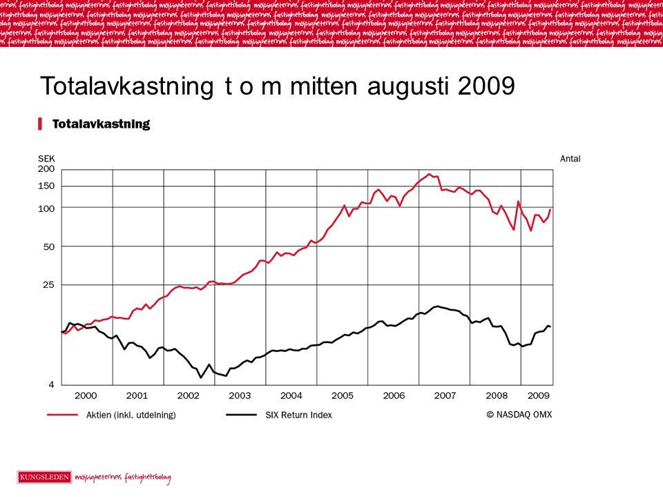 Totalavkastning t o m mitten augusti 2009