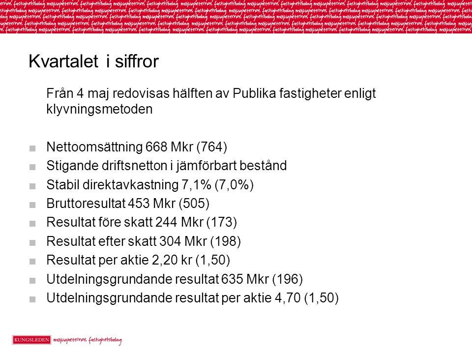 Kvartalet i siffror Från 4 maj redovisas hälften av Publika fastigheter enligt klyvningsmetoden ■Nettoomsättning 668 Mkr (764) ■Stigande driftsnetton i jämförbart bestånd ■Stabil direktavkastning 7,1% (7,0%) ■Bruttoresultat 453 Mkr (505) ■Resultat före skatt 244 Mkr (173) ■Resultat efter skatt 304 Mkr (198) ■Resultat per aktie 2,20 kr (1,50) ■Utdelningsgrundande resultat 635 Mkr (196) ■Utdelningsgrundande resultat per aktie 4,70 (1,50)