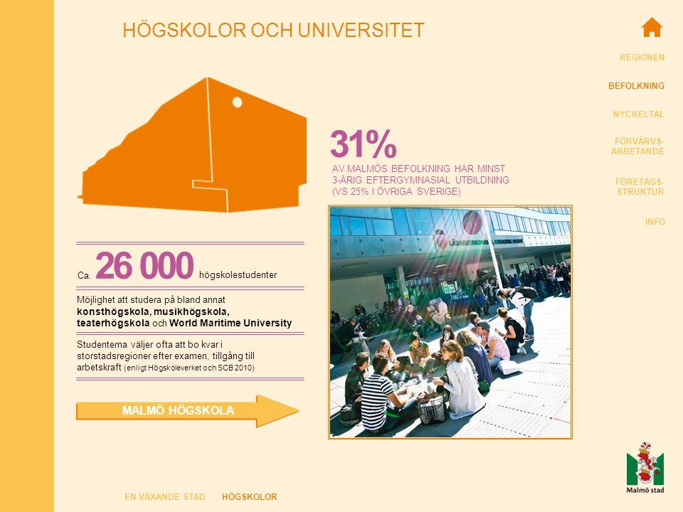 REGIONEN BEFOLKNING NYCKELTAL FÖRVÄRVS- ARBETANDE FÖRETAGS- STRUKTUR INFO HÖGSKOLOR OCH UNIVERSITET EN VÄXANDE STADHÖGSKOLOR MALMÖ HÖGSKOLA AV MALMÖS BEFOLKNING HAR MINST 3-ÅRIG EFTERGYMNASIAL UTBILDNING (VS 25% I ÖVRIGA SVERIGE) Ca.
