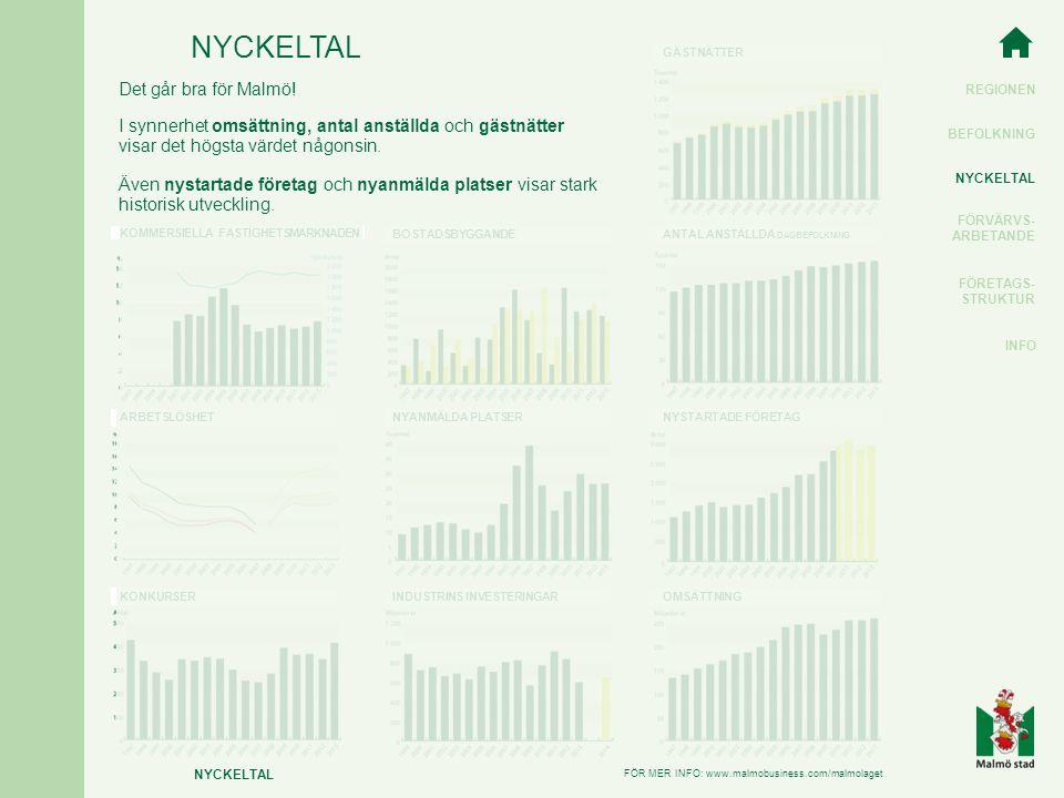 REGIONEN BEFOLKNING NYCKELTAL FÖRVÄRVS- ARBETANDE FÖRETAGS- STRUKTUR INFO NYCKELTAL FÖR MER INFO: www.malmobusiness.com/malmolaget Det går bra för Malmö.
