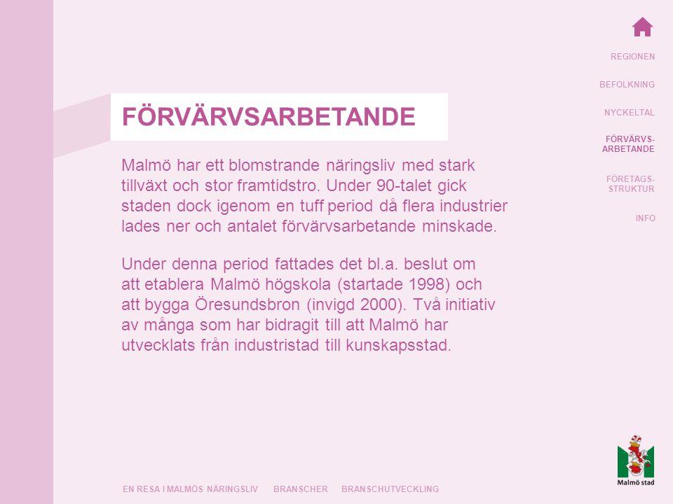REGIONEN BEFOLKNING NYCKELTAL FÖRVÄRVS- ARBETANDE FÖRETAGS- STRUKTUR INFO EN RESA I MALMÖS NÄRINGSLIVBRANSCHERBRANSCHUTVECKLING Malmö har ett blomstrande näringsliv med stark tillväxt och stor framtidstro.