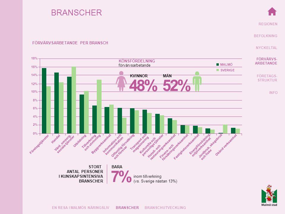 REGIONEN BEFOLKNING NYCKELTAL FÖRVÄRVS- ARBETANDE FÖRETAGS- STRUKTUR INFO MALMÖ 18% 14% 12% 10% 8% 6% 4% 2% 0% 16% Företagstjänster Handel Vård, omsorg, sociala tjänster Utbildning Tillverkning och utvinning Byggverksamhet Information och kommunikation Offentlig förvaltning och försvar Transport och magasinering Kulturella och personliga tjänster Fastighetsverksamhet Energiförsörjning, miljöverksamhet Okänd verksamhet Hotell- och restaurangverksamhet Finans- och försäkringsverksamhet Jordbruk, skogsbruk och fiske BRANSCHER EN RESA I MALMÖS NÄRINGSLIVBRANSCHER FÖRVÄRVSARBETANDE PER BRANSCH SVERIGE STORT ANTAL PERSONER I KUNSKAPSINTENSIVA BRANSCHER inom tillverkning (vs.