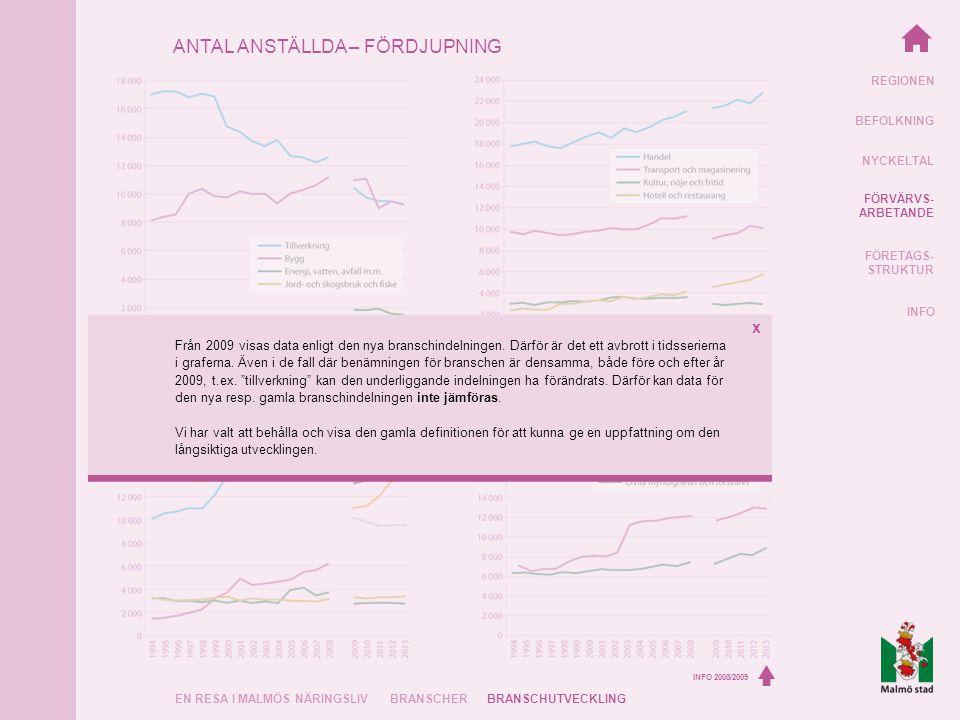 REGIONEN BEFOLKNING NYCKELTAL FÖRVÄRVS- ARBETANDE FÖRETAGS- STRUKTUR INFO EN RESA I MALMÖS NÄRINGSLIVBRANSCHERBRANSCHUTVECKLING ANTAL ANSTÄLLDA – FÖRDJUPNING INFO 2008/2009 Från 2009 visas data enligt den nya branschindelningen.