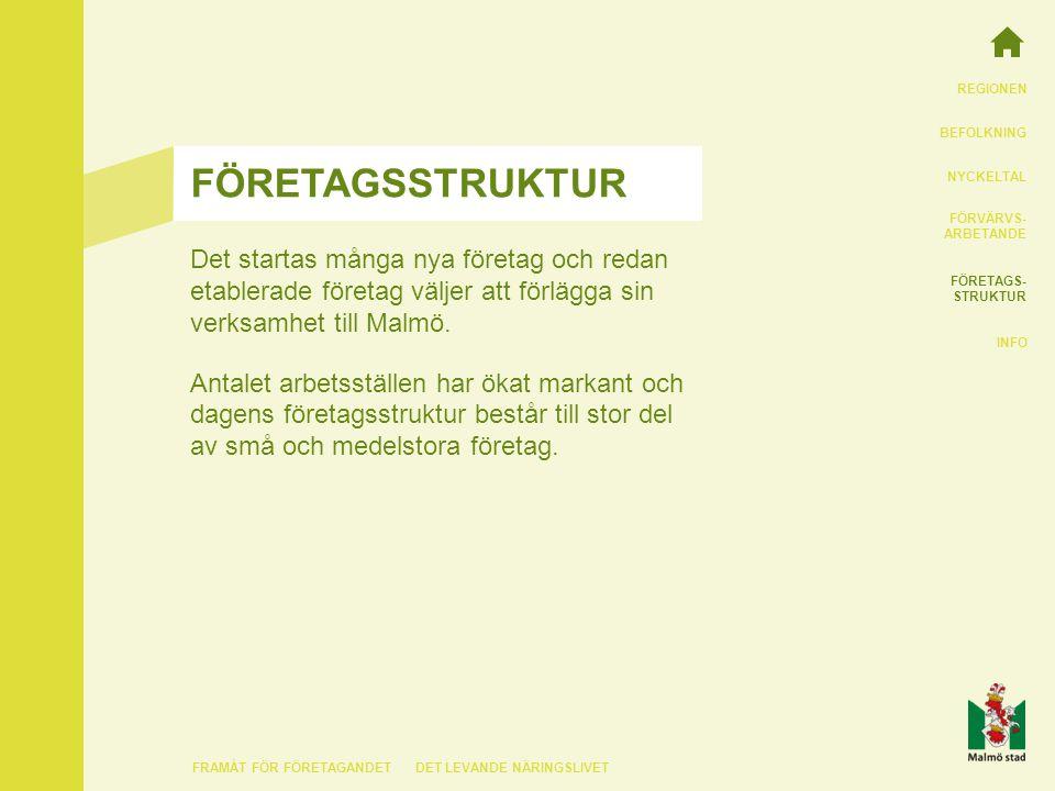 REGIONEN BEFOLKNING NYCKELTAL FÖRVÄRVS- ARBETANDE FÖRETAGS- STRUKTUR INFO FRAMÅT FÖR FÖRETAGANDETDET LEVANDE NÄRINGSLIVET Det startas många nya företag och redan etablerade företag väljer att förlägga sin verksamhet till Malmö.
