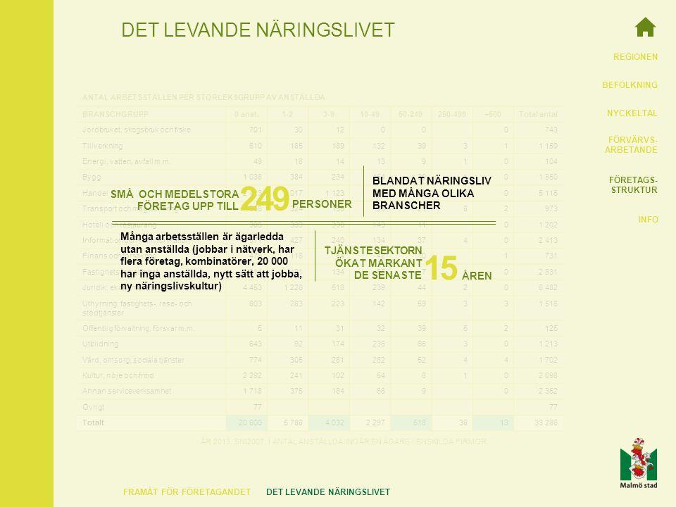 REGIONEN BEFOLKNING NYCKELTAL FÖRVÄRVS- ARBETANDE FÖRETAGS- STRUKTUR INFO DET LEVANDE NÄRINGSLIVET FRAMÅT FÖR FÖRETAGANDETDET LEVANDE NÄRINGSLIVET BRANSCHGRUPP0 anst.1-23-910-4950-249250-499+500Total antal Jordbruket, skogsbruk och fiske7013012000743 Tillverkning61018518913239311 159 Energi, vatten, avfall m.m.49181413910104 Bygg1 03838423415439101 850 Handel2 4231 0171 12348069305 115 Transport och magasinering366324159932182973 Hotell och restaurang3853333301431101 202 Information och kommunikation1 57142724013437402 413 Finans och försäkring4781168442101731 Fastighetsverksamhet2 21442113455702 831 Juridik, ekonomi, vetenskap och teknik4 4531 22651823944206 482 Uthyrning, fastighets-, rese- och stödtjänster 80328322314259331 516 Offentlig förvaltning, försvar m.m.51131323952125 Utbildning6439217423665301 213 Vård, omsorg, sociala tjänster77430528128252441 702 Kultur, nöje och fritid2 292241102548102 698 Annan serviceverksamhet1 71837518466902 352 Övrigt77 Totalt20 6005 7884 0322 297518381333 286 ANTAL ARBETSSTÄLLEN PER STORLEKSGRUPP AV ANSTÄLLDA ÅR 2013.