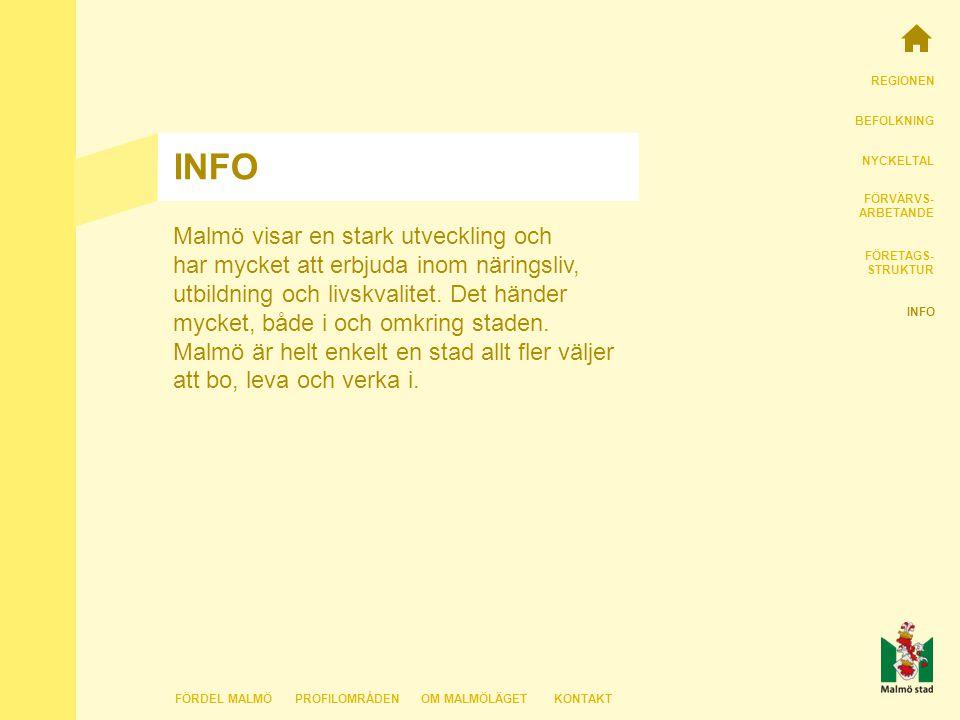 REGIONEN BEFOLKNING NYCKELTAL FÖRVÄRVS- ARBETANDE FÖRETAGS- STRUKTUR INFO FÖRDEL MALMÖKONTAKTOM MALMÖLÄGETPROFILOMRÅDEN Malmö visar en stark utveckling och har mycket att erbjuda inom näringsliv, utbildning och livskvalitet.