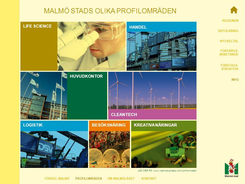 REGIONEN BEFOLKNING NYCKELTAL FÖRVÄRVS- ARBETANDE FÖRETAGS- STRUKTUR INFO MALMÖ STADS OLIKA PROFILOMRÅDEN LOGISTIK BESÖKSNÄRINGKREATIVA NÄRINGAR HUVUDKONTOR CLEANTECH LIFE SCIENCE HANDEL LÄS MER PÅ: www.malmobusiness.com/profilomraden FÖRDEL MALMÖKONTAKTOM MALMÖLÄGETPROFILOMRÅDEN