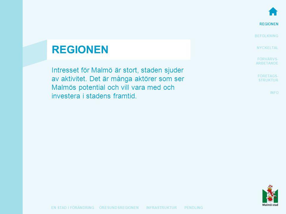 REGIONEN BEFOLKNING FÖRVÄRVS- ARBETANDE FÖRETAGS- STRUKTUR INFO EN STAD I FÖRÄNDRINGÖRESUNDSREGIONEN NYCKELTAL INFRASTRUKTURPENDLING Intresset för Malmö är stort, staden sjuder av aktivitet.