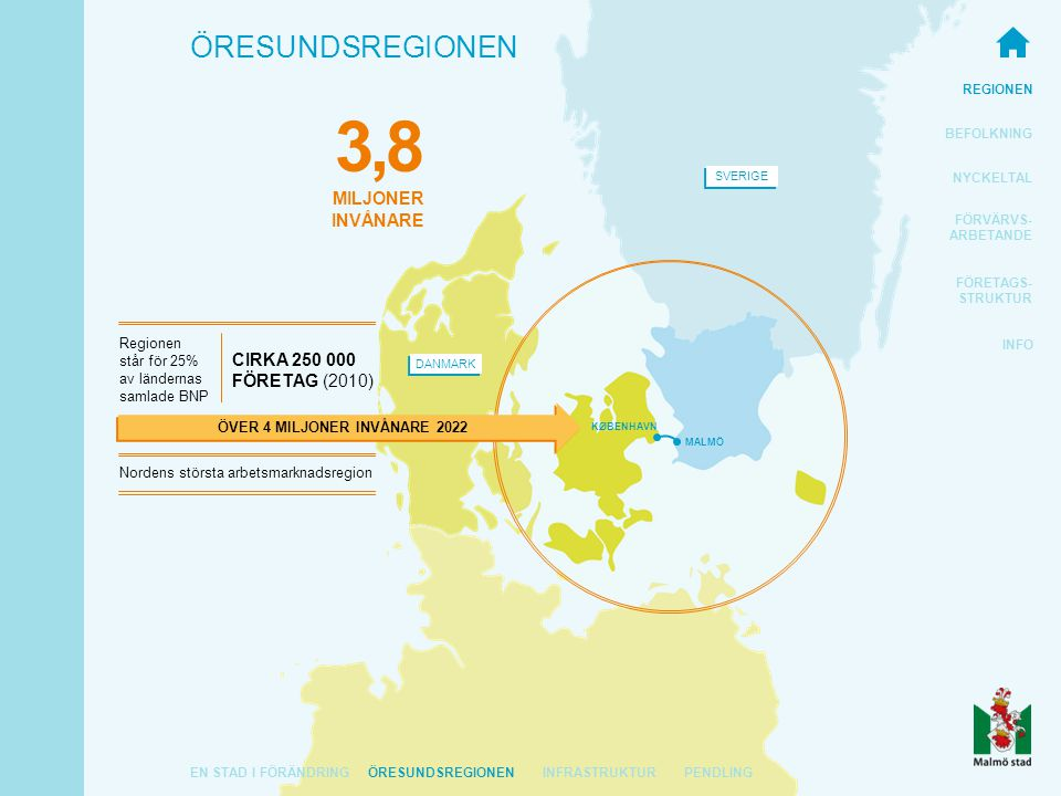 REGIONEN BEFOLKNING NYCKELTAL FÖRVÄRVS- ARBETANDE FÖRETAGS- STRUKTUR INFO ÖRESUNDSREGIONEN SVERIGE DANMARK ÖVER 4 MILJONER INVÅNARE 2022 MALMÖ KØBENHAVN Regionen står för 25% av ländernas samlade BNP Nordens största arbetsmarknadsregion CIRKA 250 000 FÖRETAG (2010) EN STAD I FÖRÄNDRINGÖRESUNDSREGIONEN 3,8 MILJONER INVÅNARE INFRASTRUKTURPENDLING