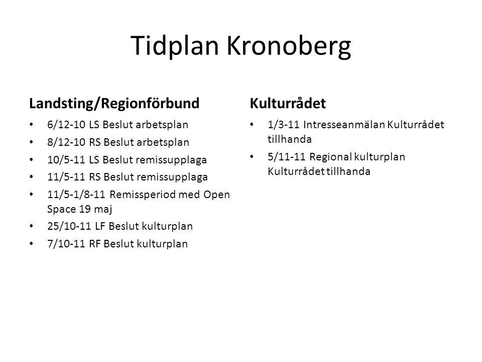 Tidplan Kronoberg Landsting/Regionförbund 6/12-10 LS Beslut arbetsplan 8/12-10 RS Beslut arbetsplan 10/5-11 LS Beslut remissupplaga 11/5-11 RS Beslut remissupplaga 11/5-1/8-11 Remissperiod med Open Space 19 maj 25/10-11 LF Beslut kulturplan 7/10-11 RF Beslut kulturplan Kulturrådet 1/3-11 Intresseanmälan Kulturrådet tillhanda 5/11-11 Regional kulturplan Kulturrådet tillhanda