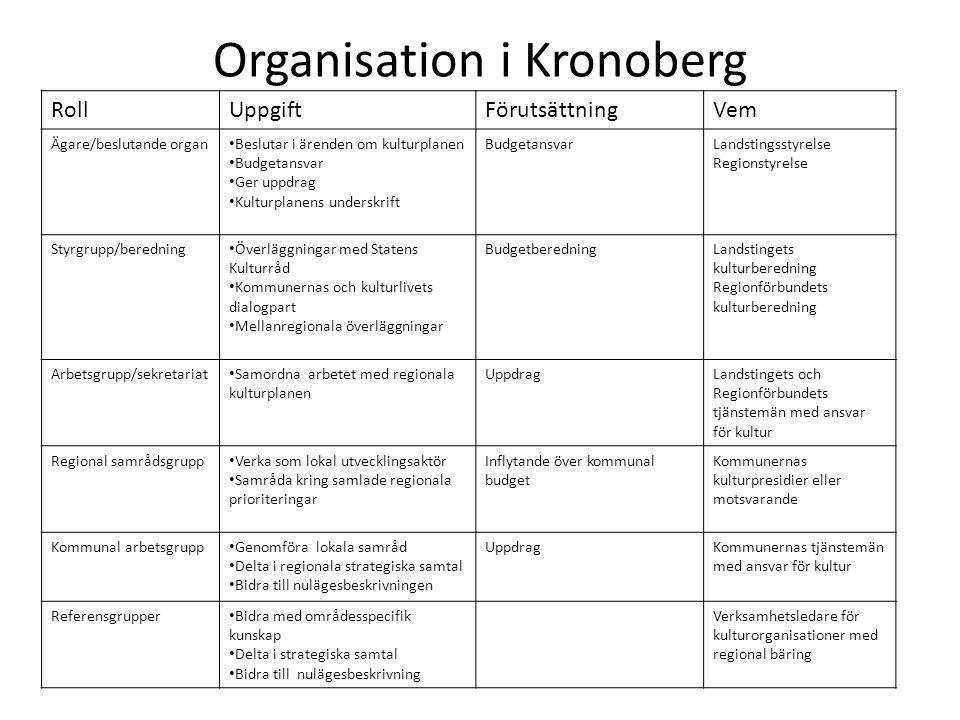 Organisation i Kronoberg RollUppgiftFörutsättningVem Ägare/beslutande organ Beslutar i ärenden om kulturplanen Budgetansvar Ger uppdrag Kulturplanens