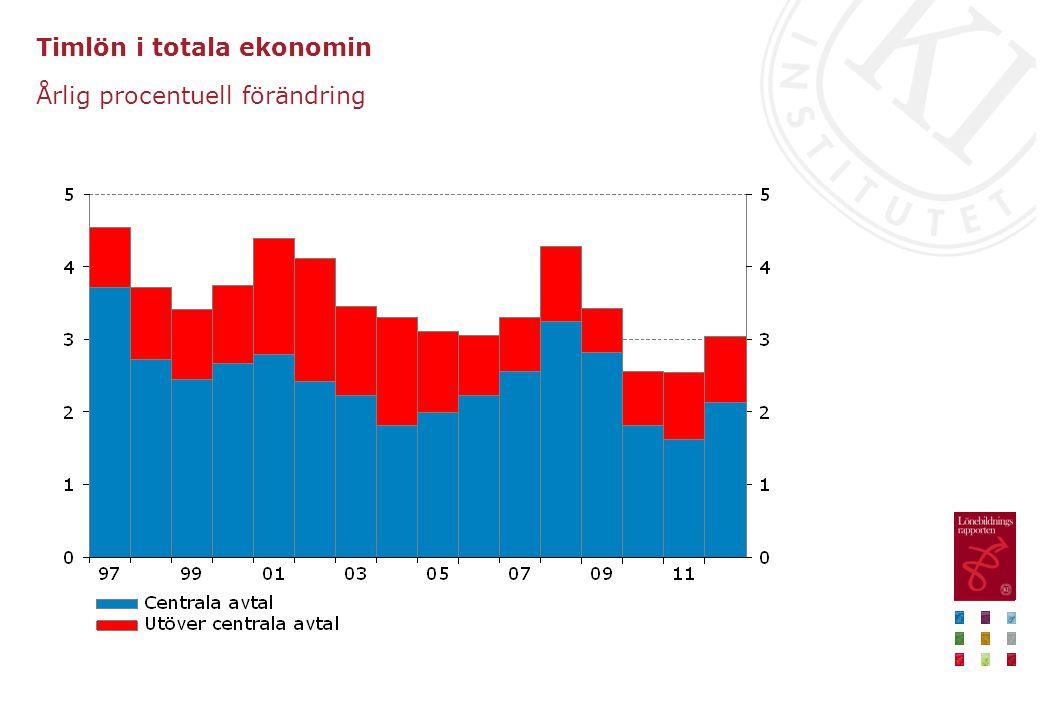 Timlön i totala ekonomin Årlig procentuell förändring