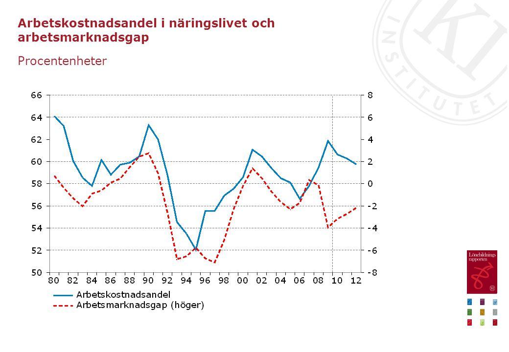 Timlön och arbetskostnad i näringslivet enligt nationalräkenskaperna Årlig procentuell förändring, kalenderkorrigerade värden