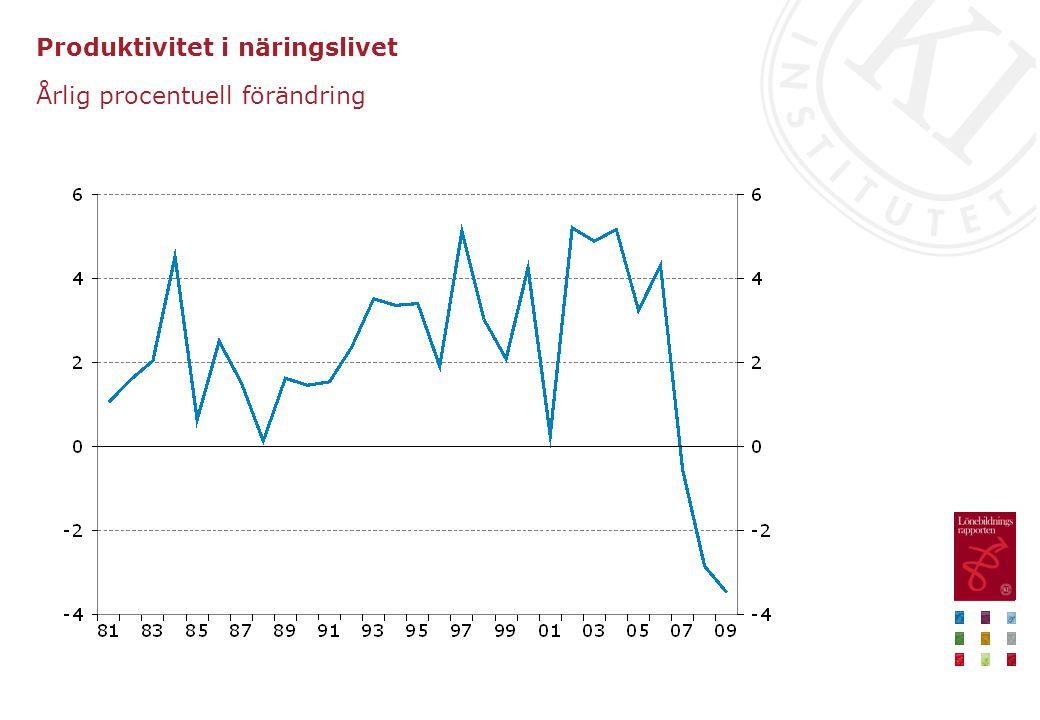 Produktivitet i näringslivet Årlig procentuell förändring