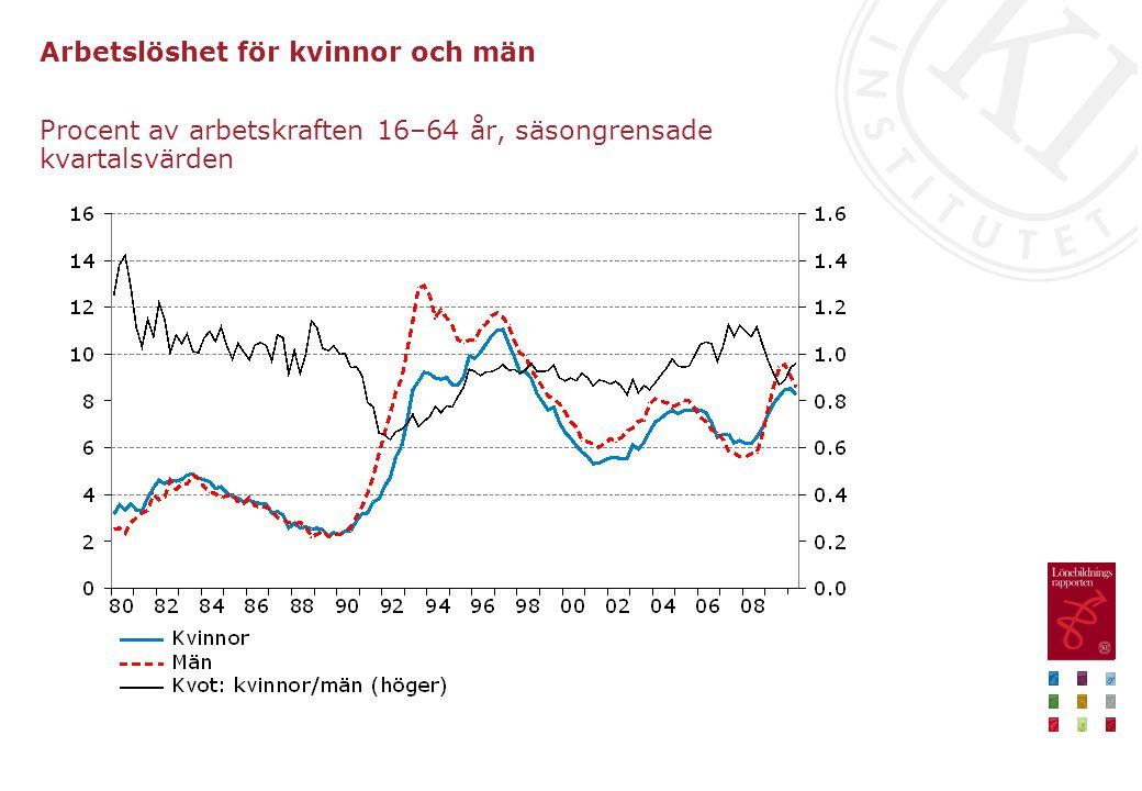 Arbetslöshet för kvinnor och män Procent av arbetskraften 16–64 år, säsongrensade kvartalsvärden