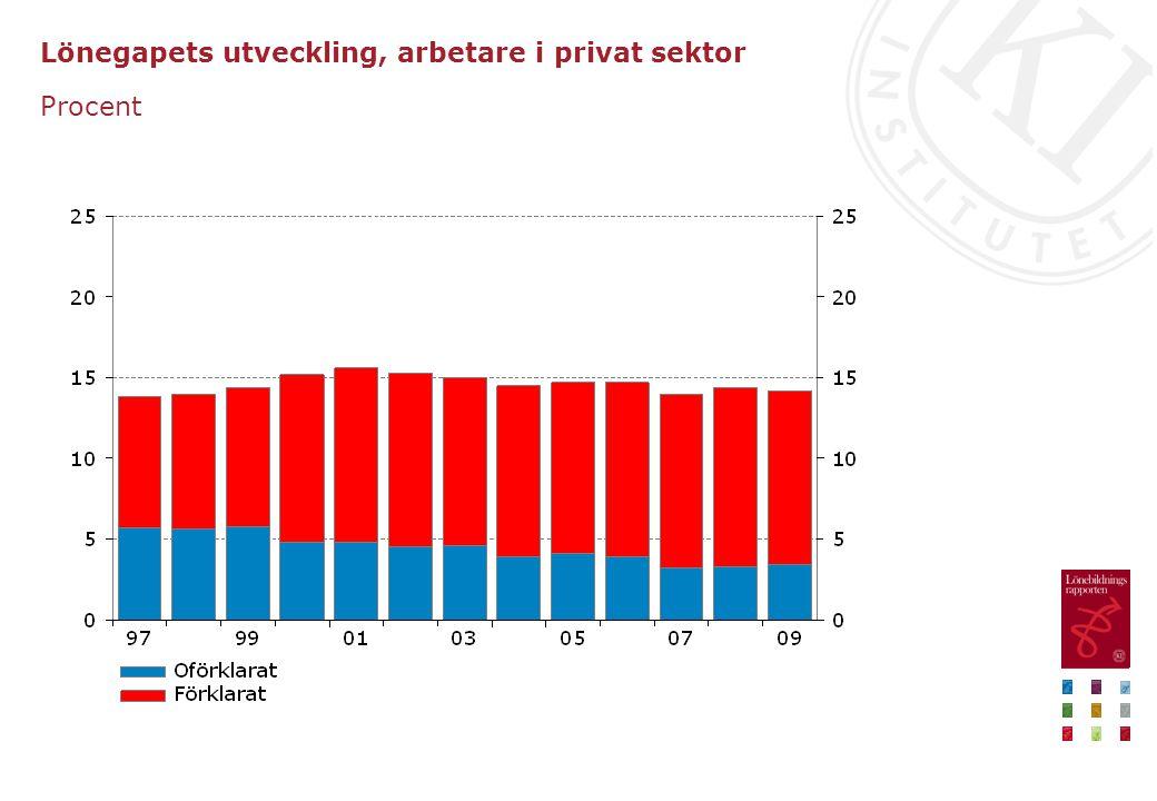 Lönegapets utveckling, tjänstemän i privat sektor Procent