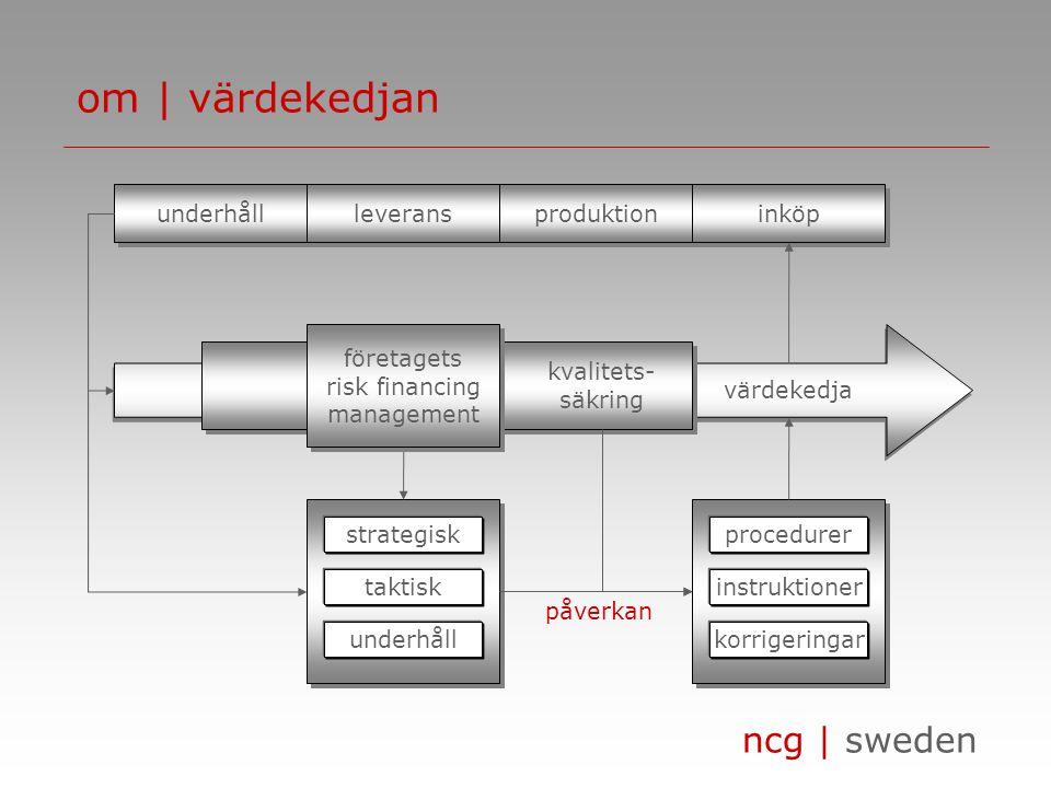 ncg | sweden värdekedja om | värdekedjan underhåll leverans produktion inköp strategisk taktisk underhåll procedurer instruktioner korrigeringar kvalitets- säkring företagets risk financing management företagets risk financing management påverkan