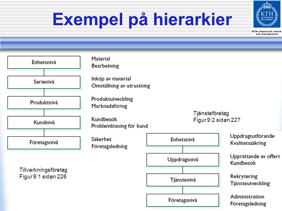 Exempel på hierarkier Tillverkningsföretag Figur 9:1 sidan 226 Tjänsteföretag Figur 9:2 sidan 227