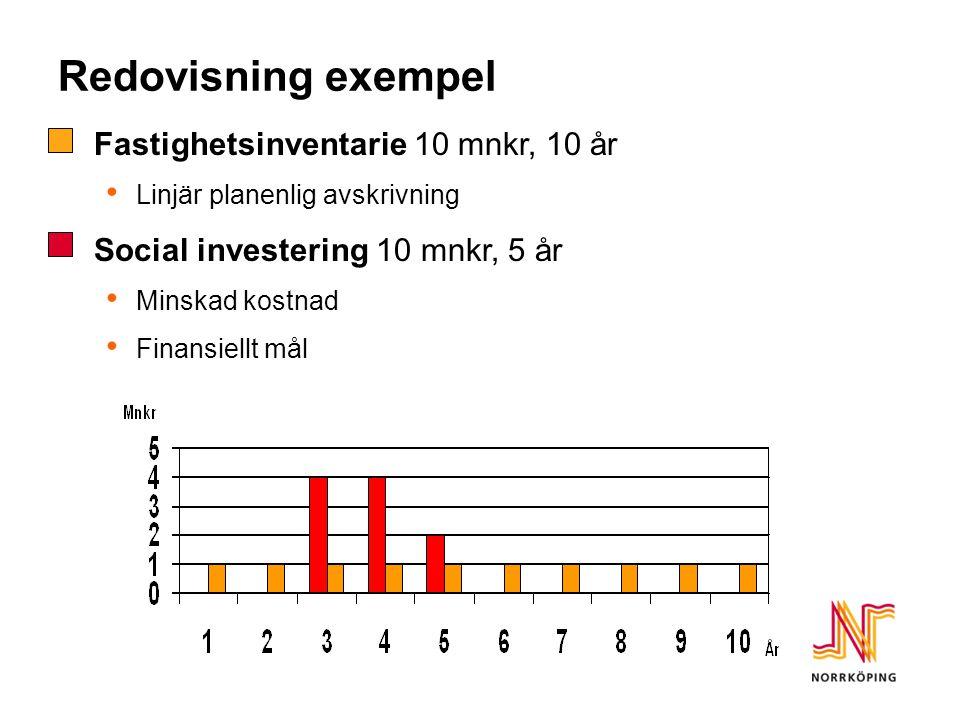 Redovisning exempel  Fastighetsinventarie 10 mnkr, 10 år Linjär planenlig avskrivning  Social investering 10 mnkr, 5 år Minskad kostnad Finansiellt mål