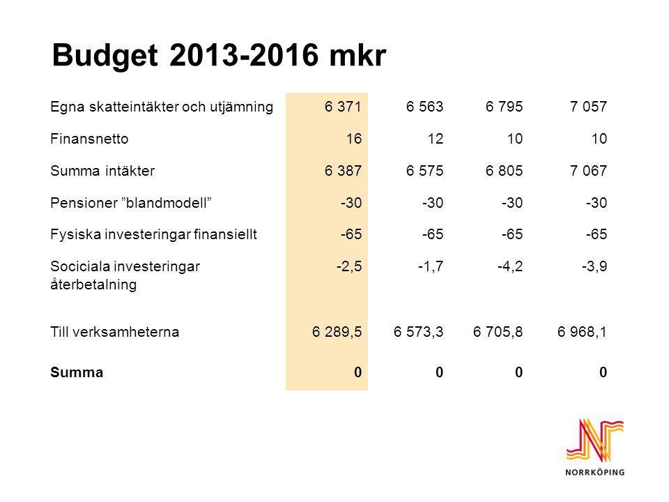 """Budget 2013-2016 mkr Egna skatteintäkter och utjämning6 3716 5636 7957 057 Finansnetto161210 Summa intäkter6 3876 5756 8057 067 Pensioner """"blandmodell"""