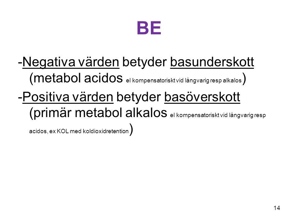 BE -Negativa värden betyder basunderskott (metabol acidos el kompensatoriskt vid långvarig resp alkalos ) -Positiva värden betyder basöverskott (primä