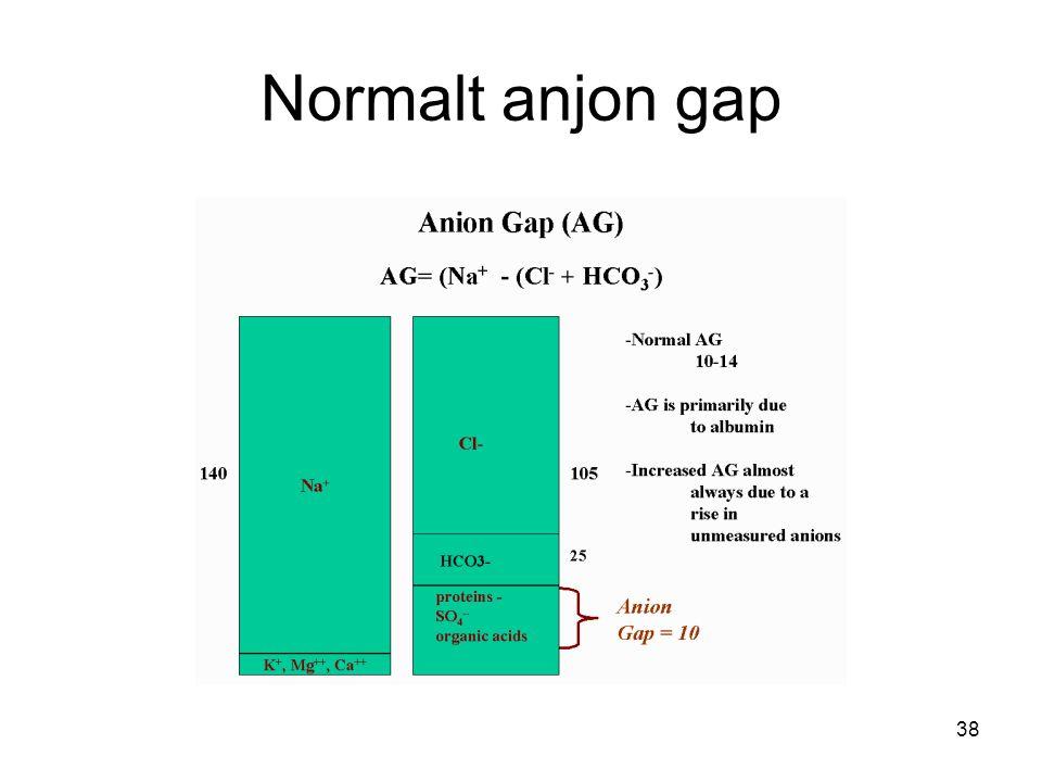 Normalt anjon gap 38