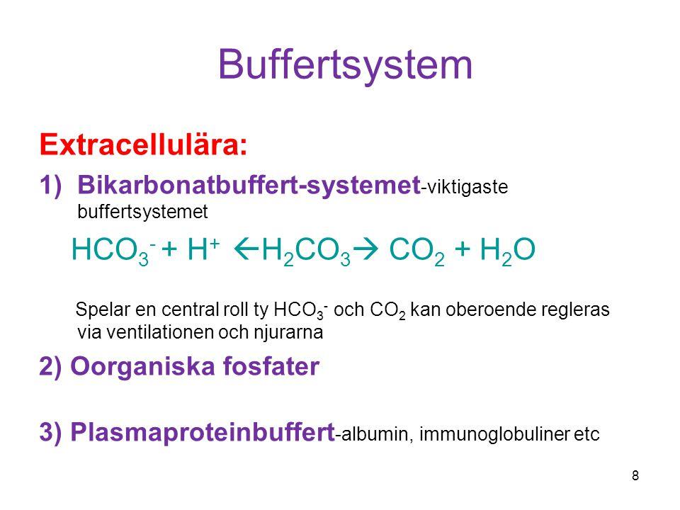 Buffertsystem Extracellulära: 1)Bikarbonatbuffert-systemet -viktigaste buffertsystemet HCO 3 - + H +  H 2 CO 3  CO 2 + H 2 O Spelar en central roll