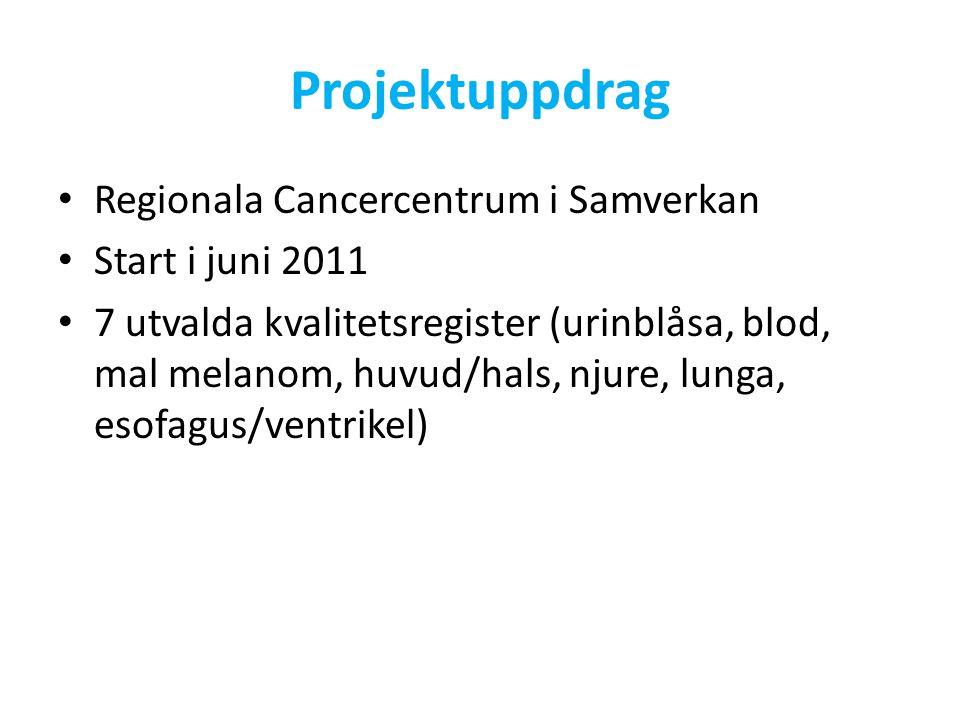Projektuppdrag Regionala Cancercentrum i Samverkan Start i juni 2011 7 utvalda kvalitetsregister (urinblåsa, blod, mal melanom, huvud/hals, njure, lunga, esofagus/ventrikel)
