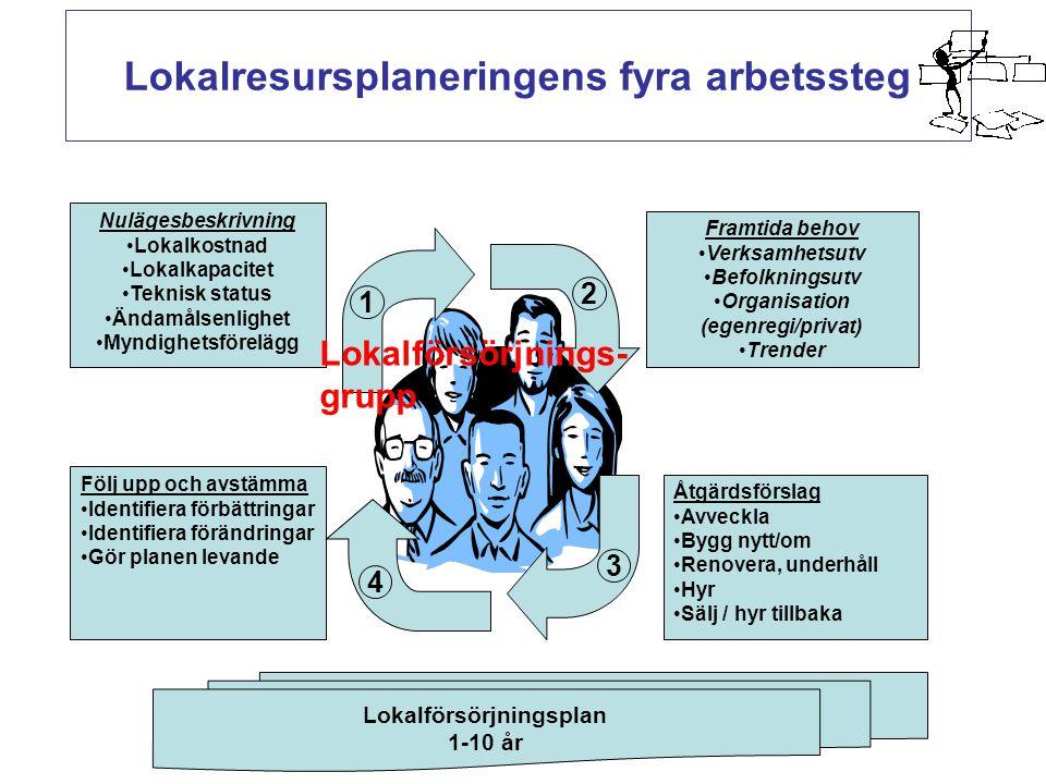 Lokalresursplaneringens fyra arbetssteg Nulägesbeskrivning Lokalkostnad Lokalkapacitet Teknisk status Ändamålsenlighet Myndighetsförelägg Åtgärdsförsl