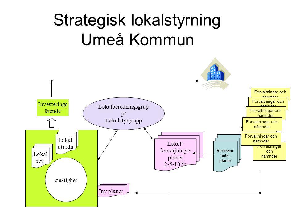 Strategisk lokalstyrning Umeå Kommun Förvaltningar och nämnder Förvaltningar och nämnder Förvaltningar och nämnder Lokal- försörjnings- planer 2-5-10