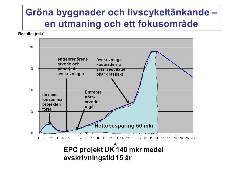 Gröna byggnader och livscykeltänkande – en utmaning och ett fokusområde EPC projekt UK 140 mkr medel avskrivningstid 15 år de mest lönsamma projekten först entreprenörens arvode och påbörjade avskrivningar Entrepre nörs- arvodet utgår Avskrivnings- kostnaderna avtar resultatet ökar drastiskt Nettobesparing 60 mkr