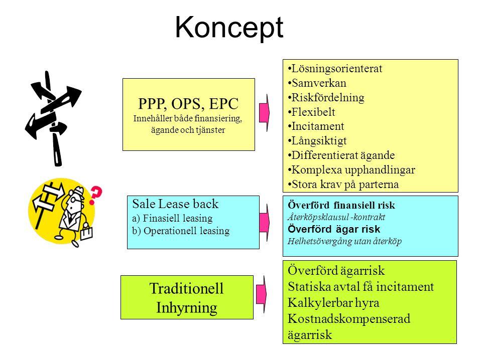 Koncept PPP, OPS, EPC Innehåller både finansiering, ägande och tjänster Sale Lease back a) Finasiell leasing b) Operationell leasing Traditionell Inhy