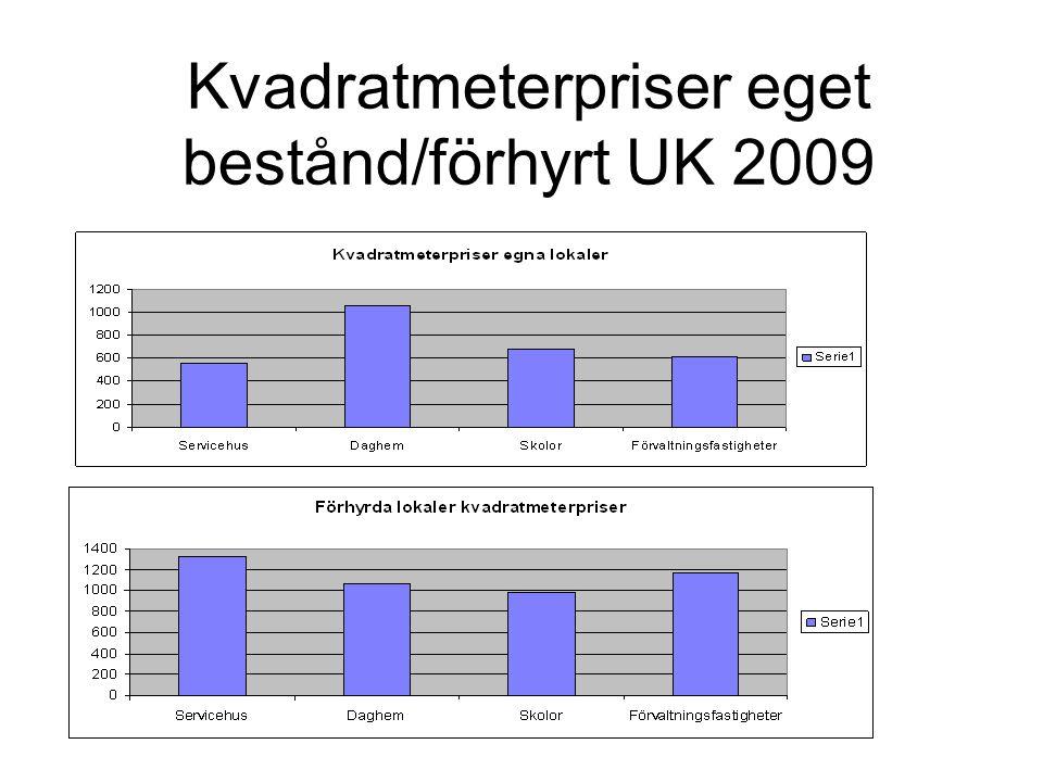 Kvadratmeterpriser eget bestånd/förhyrt UK 2009