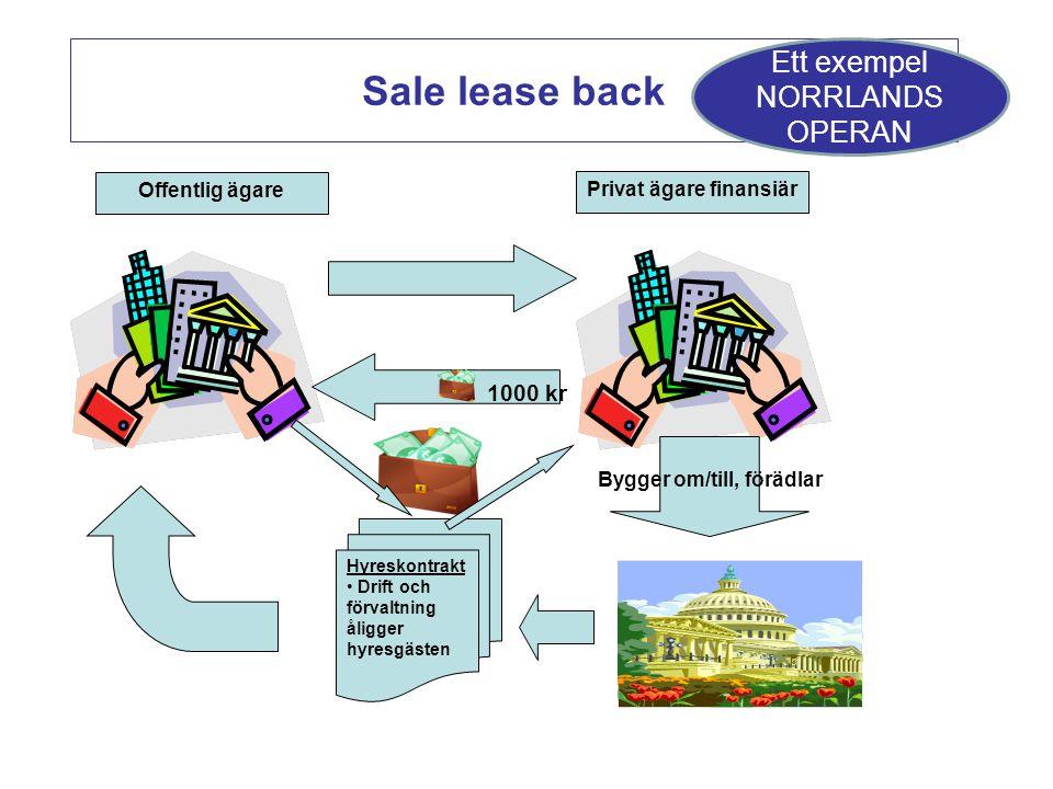 Sale lease back Ett exempel NORRLANDS OPERAN Offentlig ägare Privat ägare finansiär Hyreskontrakt Drift och förvaltning åligger hyresgästen Bygger om/till, förädlar 1000 kr